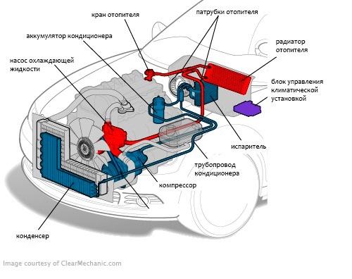 Конструкция автомобильного кондиционера